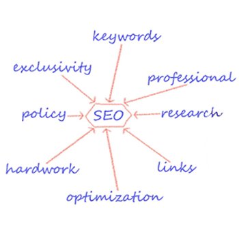 Local Search Engine Optimization Services